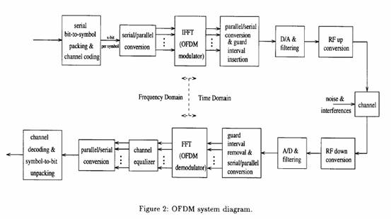 ici cancellation in ofdm system In [12], zhao and häggman proposed a self-cancellation scheme of ici  we consider an ofdm system with n subcarriers, where same signals are transmitted.
